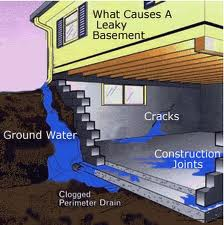 What Causes Basement Water Problems?